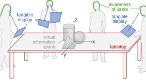 Vorschau für das Forschungsprojekt: Tangible Displays (Martin Spindler)