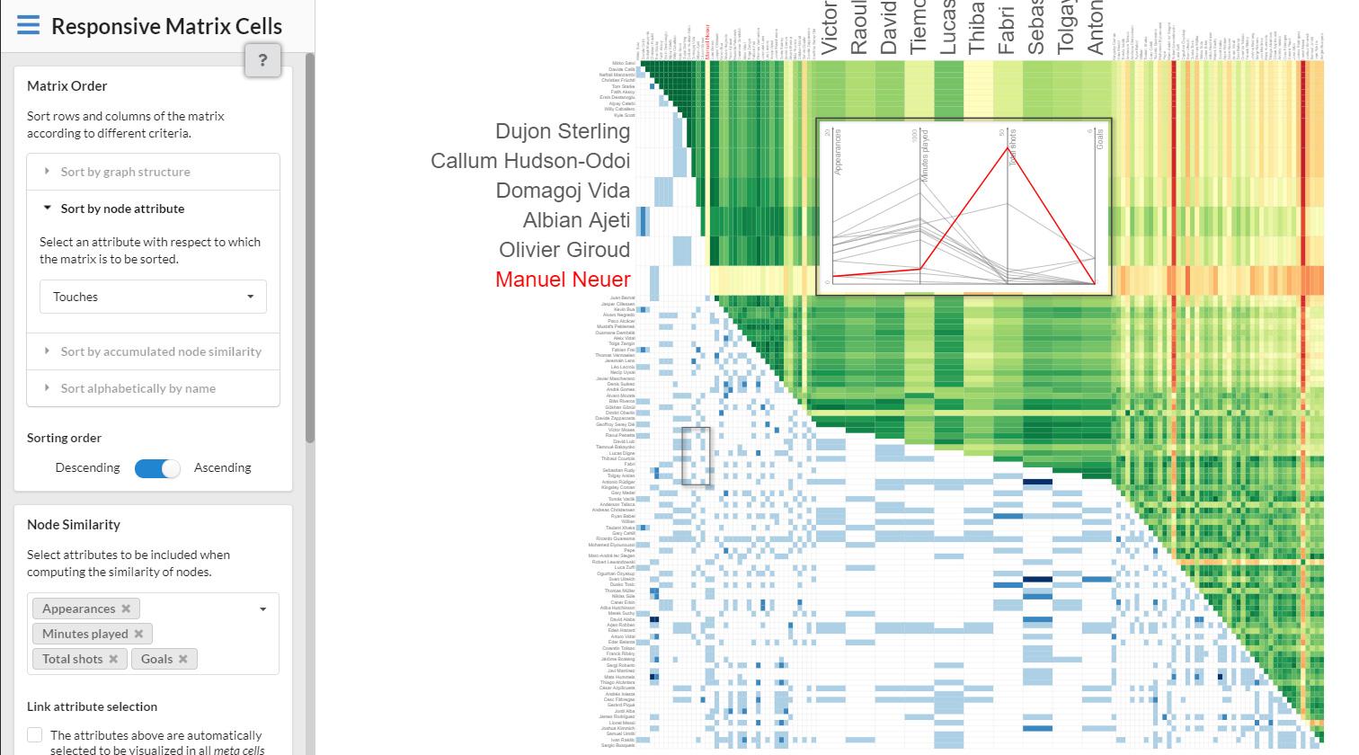 Vorschau für das Forschungsprojekt: Responsive Matrix Cells: A Focus+Context Approach for Multivariate Graphs
